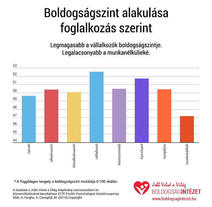 kutatas_foglalkozas
